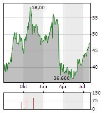 BRIGHTHOUSE FINANCIAL Aktie Chart 1 Jahr