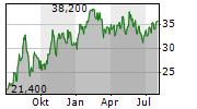 BRINKER INTERNATIONAL INC Chart 1 Jahr