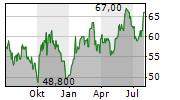 BRINKS COMPANY Chart 1 Jahr