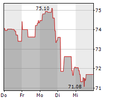 BRISTOL-MYERS SQUIBB COMPANY Chart 1 Jahr