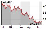 BRITISH AMERICAN TOBACCO PLC Chart 1 Jahr