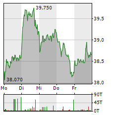 BRITISH AMERICAN TOBACCO Aktie 1-Woche-Intraday-Chart