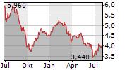 BRITISH LAND COMPANY PLC Chart 1 Jahr