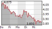 BRITISH LAND COMPANY PLC 1-Woche-Intraday-Chart