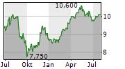 BRITVIC PLC Chart 1 Jahr