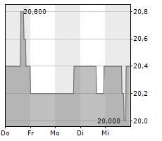 BRIXMOR PROPERTY GROUP INC Chart 1 Jahr
