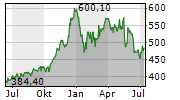 BROADCOM INC Chart 1 Jahr