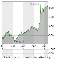 BROADCOM Aktie Chart 1 Jahr