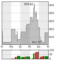 BROADCOM Aktie 1-Woche-Intraday-Chart