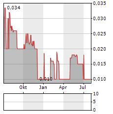 BROCKMAN MINING Aktie Chart 1 Jahr