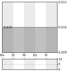 BROCKMAN MINING Aktie 5-Tage-Chart