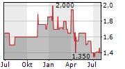 BRUEDER MANNESMANN AG Chart 1 Jahr