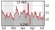 BRUNEL INTERNATIONAL NV Chart 1 Jahr