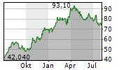 BRUNELLO CUCINELLI SPA Chart 1 Jahr