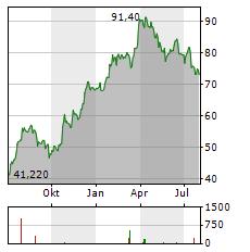 BRUNELLO CUCINELLI Aktie Chart 1 Jahr