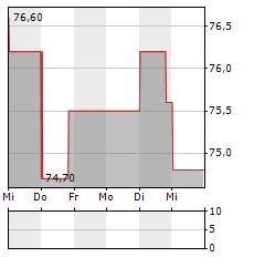 BRUNELLO CUCINELLI Aktie 1-Woche-Intraday-Chart