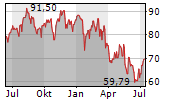 BRUNSWICK CORPORATION Chart 1 Jahr