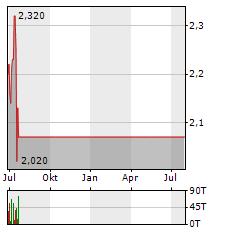 BT Aktie Chart 1 Jahr