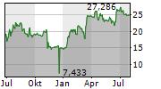 BTCETC ETC GROUP PHYSICAL BITCOIN ETP Chart 1 Jahr