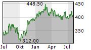 BUCHER INDUSTRIES AG Chart 1 Jahr