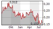 BUKIT ASAM TBK Chart 1 Jahr