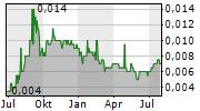 BUMI RESOURCES TBK Chart 1 Jahr