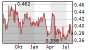BUMITAMA AGRI LTD Chart 1 Jahr