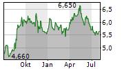 BUMRUNGRAD HOSPITAL PCL Chart 1 Jahr