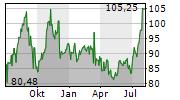 BUNGE LIMITED Chart 1 Jahr