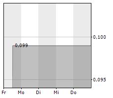 BUNKER HILL MINING CORP Chart 1 Jahr