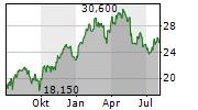 BURBERRY GROUP PLC Chart 1 Jahr