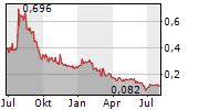 BURCON NUTRASCIENCE CORPORATION Chart 1 Jahr