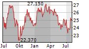 BUREAU VERITAS SA Chart 1 Jahr