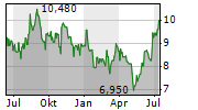 BURFORD CAPITAL LIMITED Chart 1 Jahr