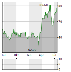 BURKHALTER Aktie Chart 1 Jahr