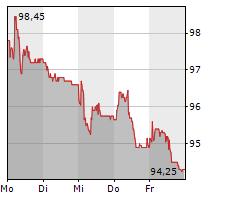 BURKHALTER HOLDING AG Chart 1 Jahr