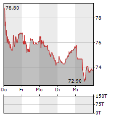 BURKHALTER Aktie 5-Tage-Chart