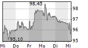 BURKHALTER HOLDING AG 5-Tage-Chart