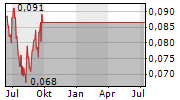 BURU ENERGY LIMITED Chart 1 Jahr