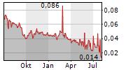 BUSHVELD MINERALS LIMITED Chart 1 Jahr