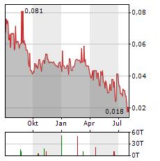 BUSHVELD MINERALS Aktie Chart 1 Jahr