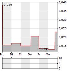 BUSHVELD MINERALS Aktie 5-Tage-Chart