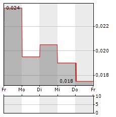 BUSHVELD MINERALS Aktie 1-Woche-Intraday-Chart