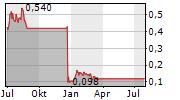 BWX LIMITED Chart 1 Jahr