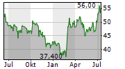 BWX TECHNOLOGIES INC Chart 1 Jahr