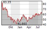 BYD CO LTD ADR Chart 1 Jahr