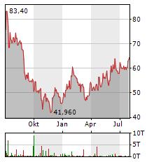 BYD CO LTD ADR Jahres Chart