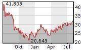 BYD CO LTD Chart 1 Jahr