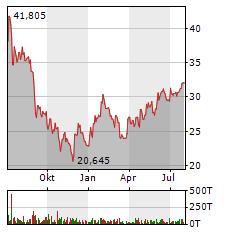 BYD Aktie Chart 1 Jahr