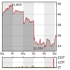 BYD Aktie 1-Woche-Intraday-Chart